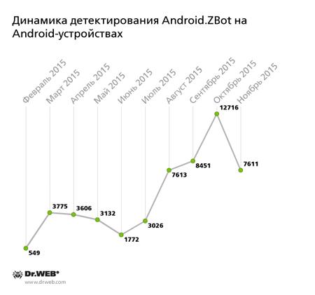 Динамика детектирования вредоносной программы Android.ZBot на Android-смартфонах и планшетах за прошедшие десять месяцев