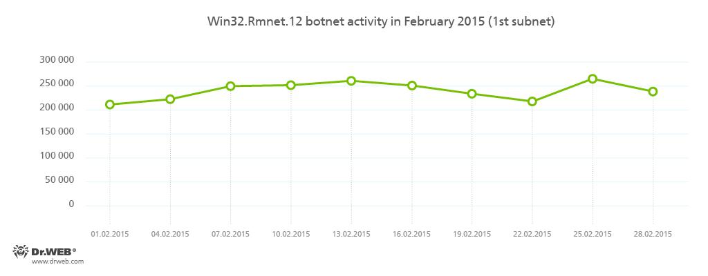 fca3647e0b2974 ... serwerów kontrolno-zarządzających (C&C) botnetu Rmnet analitycy  bezpieczeństwa Doctor Web nie odnotowali znaczącego spadku aktywności tego  botnetu.
