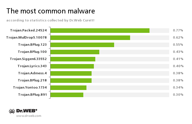 mackeeper es un virus