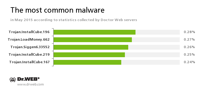 Dr web may 2015 virus activity review from doctor web