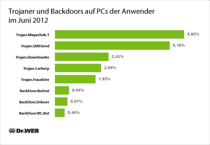 Trojaner und Backdoors auf PCs der Anwender im Juni 2012
