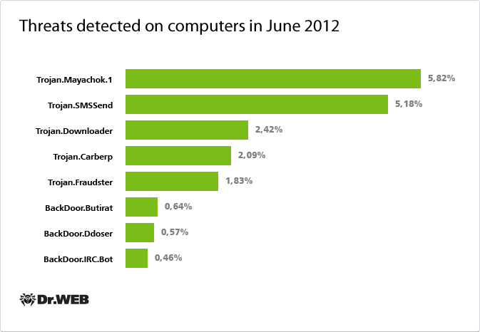 Threats detected on computers in 2012