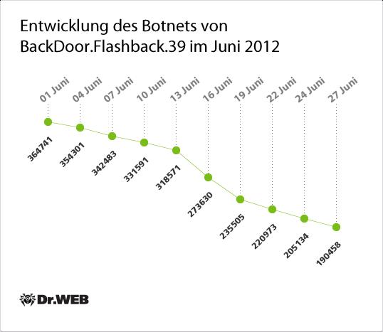 Entwicklung des Botnets von BackDoor.Flashback.39 im Juni 2012