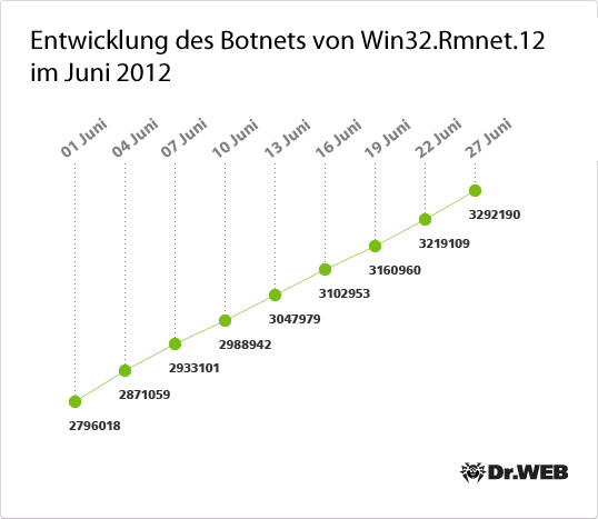 Entwicklung des Botnets von Win32.Rmnet.12 im Juni 2012