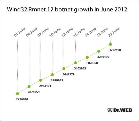 Win32.Rmnet.12 botnet growth in June 2012