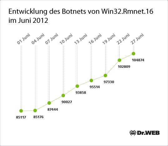Entwicklung des Botnets von Win32.Rmnet.16 im Juni 2012