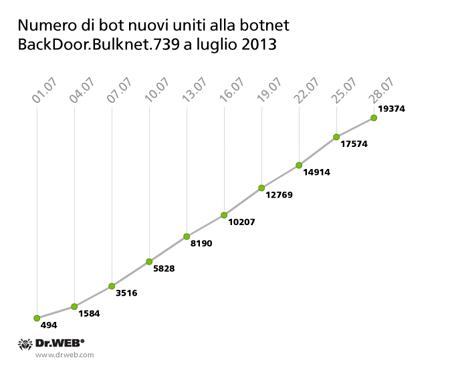 Numero di bot nuovi uniti alla botnet BackDoor.Bulknet.739 a luglio 2013