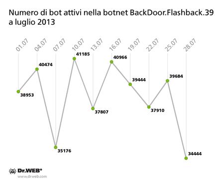 Numero di bot attivi nella botnet BackDoor.Flashback.39 a luglio 2013