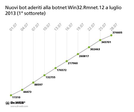 Nuovi bot aderiti alla botnet Win32.Rmnet.12 a luglio 2013 (1° sottorete)