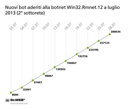 Nuovi bot aderiti alla botnet Win32.Rmnet.12 a luglio 2013 (2° sottorete)
