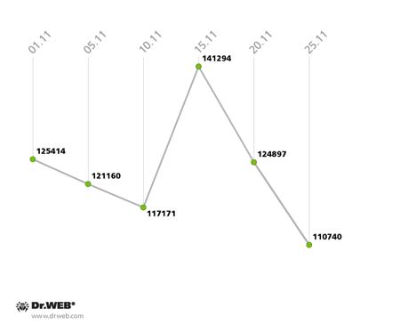 2013年11月にスキャナーによって検出された脅威数の変動