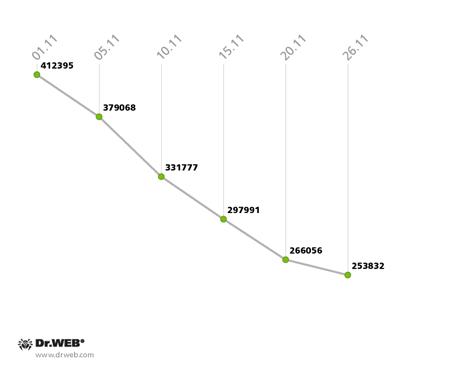 2013年11月にSpIDer Guardによって検出された脅威数の変動