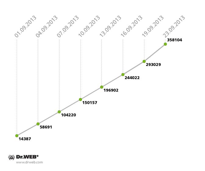 September 2013 Virus Activity Overview