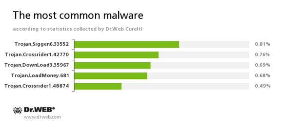 По данным статистики лечащей утилиты Dr.Web CureIt! #drweb