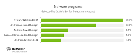 According to statistics collected by Dr.Web Bot for Telegram #drweb