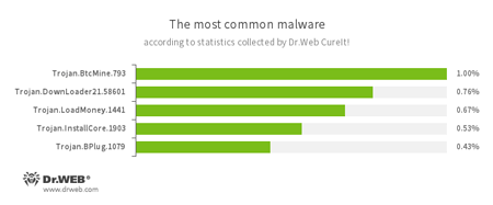 According to statistics collected by Dr.Web CureIt! #drweb