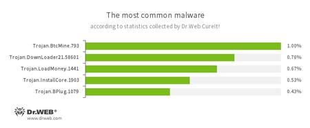 Statistiken des Desinfektions-Tools Dr.Web CureIt! #drweb