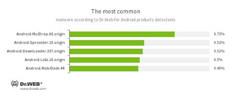 Dr.Web安卓反病毒产品收集的数据结果 #drweb