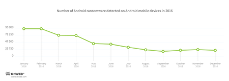 The number of detected ransomware Trojans according to Dr.Web for Android #drweb