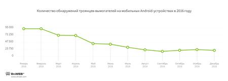 Количество обнаруженных троянцев-вымогателей по данным Dr.Web для Android #drweb