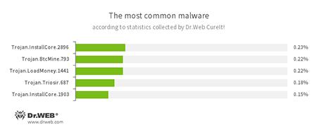 Najpopularniejsze zagrożenia na podstawie statystyk zebranych przez Dr.Web CureIt! #drweb