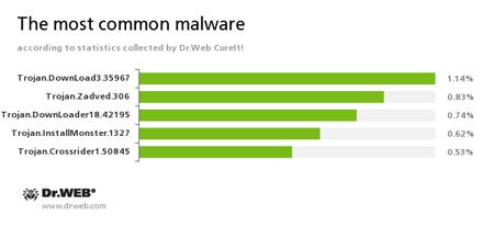 Najpopularniejsze zagrożenia miesiąca na podstawie statystyk zebranych przez Dr.Web CureIt! #drweb