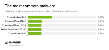 Najpopularniejsze zagrożenia miesiąca na podstawie danych z serwerów statystyk Doctor Web #drweb