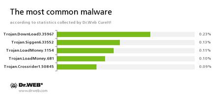 Najpopularniejsze zagrożenia wg. statystyk zebranych przez Dr.Web CureIt! #drweb