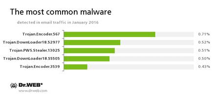 Statystyki dotyczące złośliwych programów wykrytych w ruchu poczty elektronicznej #drweb