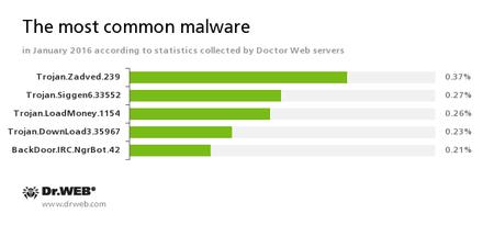 Najpopularniejsze zagrożenia wg. serwerów statystyk Doctor Web  #drweb