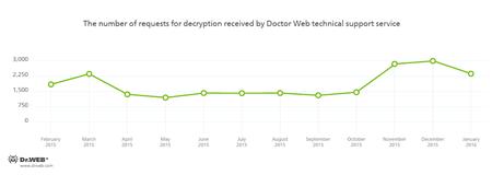 Ransomware szyfrujące pliki #drweb