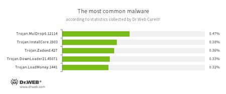 Neue Malware, die von Dr.Web CureIt! gefunden wurde #drweb