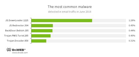 Logiciels malveillants détectés dans le trafic email#drweb