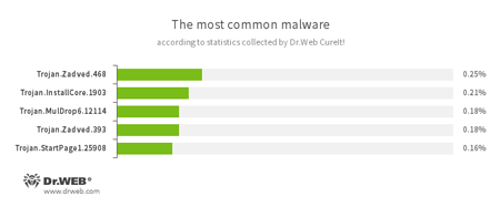 According to statistics collected by Dr.Web CureIt!