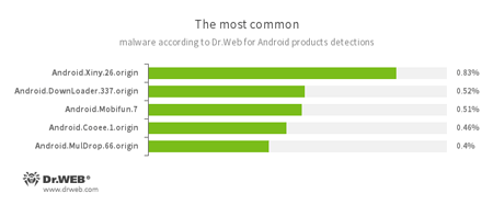 According to statistics collected by Dr.Web for Android #drweb