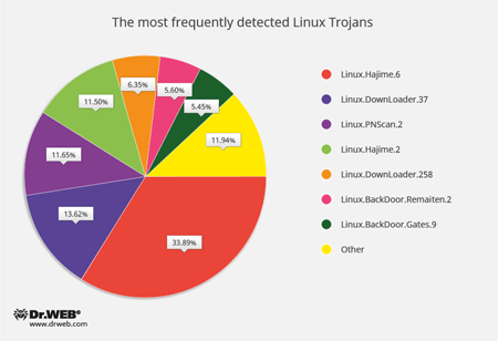 Böswillige Webseiten für Linux #drweb