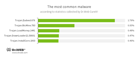 According to statistics collected by Dr.Web CureIt! 10.2016 #drweb
