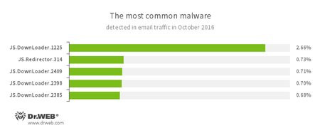 Statistics concerning malicious programs discovered in email traffic 10.2016 #drweb