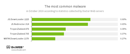 According to Doctor Web's statistics servers 10.2016 #drweb