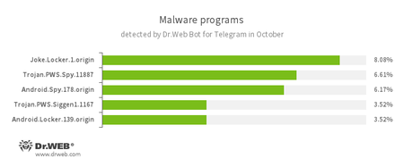 According to statistics collected by Dr.Web Bot for Telegram 10.2016 #drweb