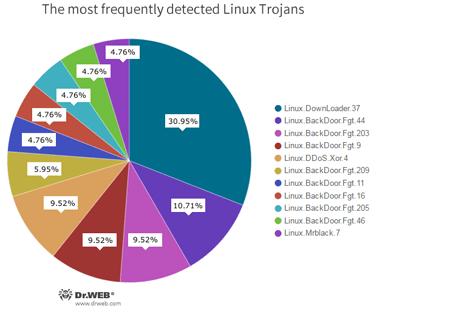 Programas nocivos más difundidos para Linux #drweb
