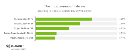 According to statistics collected by Dr.Web CureIt! 09.2016 #drweb