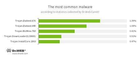 По данным статистики лечащей утилиты Dr.Web CureIt! 09.2016 #drweb