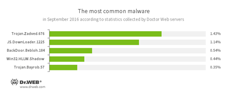 According to Doctor Web's statistics servers 09.2016 #drweb