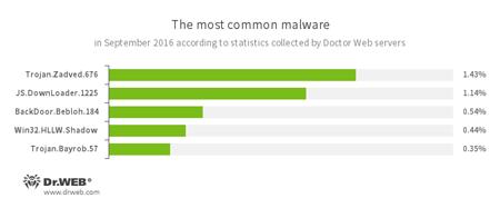 Données des serveurs de statistiques de Doctor Web. 09.2016 #drweb