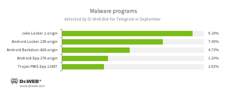 Statistiken von Dr.Web für Telegram 09.2016 #drweb
