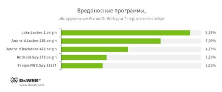 По данным бота Dr.Web для Telegram 09.2016 #drweb