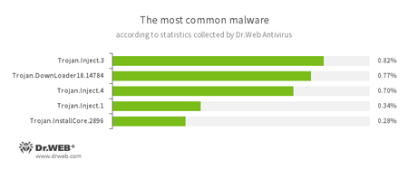 According to Dr.Web Anti-virus statistics  #drweb