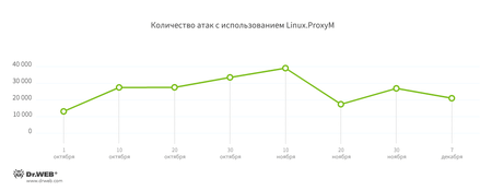 LinuxProxyM #drweb