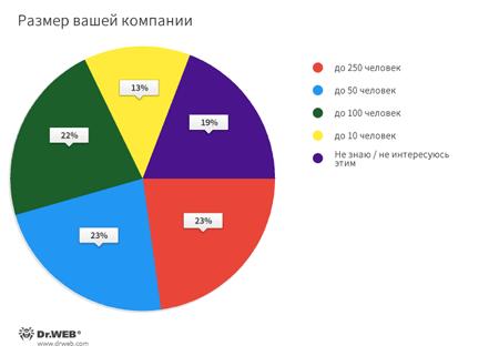 Численность сотрудников компаний респондентов #drweb